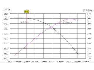 离心风机转速与风量有什么关系?是越高速越快吗?